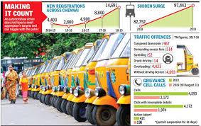 Auto Fare Chart In Jaipur Auto Makes A Comeback In Chennai 15 000 Hit Roads In One