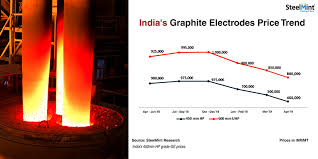 Graphite Electrode Price Chart Where Are Indian Graphite Electrodes Prices Heading 4th