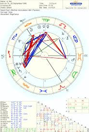 Acting Abilities And A Possible Fame In Natal Chart