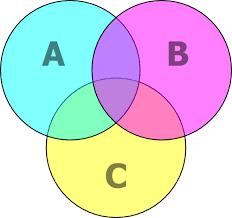 Aaa 2 Venn Diagram Unit Xi Check The Validity Of Syllogism Through Venn