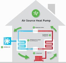 air source heat pump diagram. Contemporary Heat Air Source Heat Pumps Inside Air Source Heat Pump Diagram R