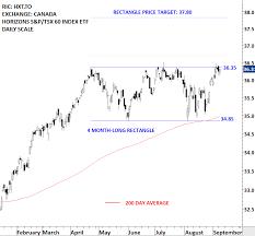 Tsx Chart Horizons S P Tsx 60 Index Etf Hxt To Tech Charts