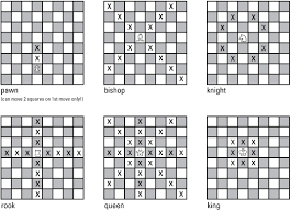 Chess Moves Chart Knowing The Moves That Chess Pieces Can Make Dummies