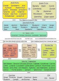 Correct Food Combining Chart Food Combining The Little Understood Secret To Optimal
