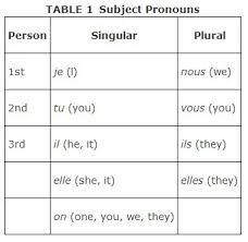 Possessive Pronouns In French Chart Subject Pronouns