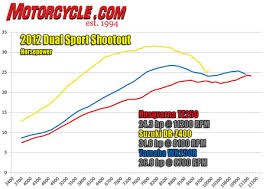 drz wiring diagram images 2006 drz400s specs more than 59% extra engine capacity the suzuki