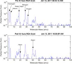 Rga Amu Chart Cryogenic Dark Matter Search Detector Fabrication Process