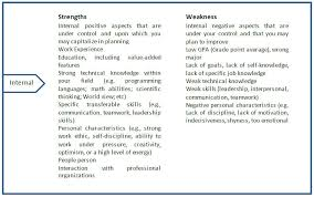 List Of Weaknesses A Person Swot 1 Infinite Using Swot Analysis In