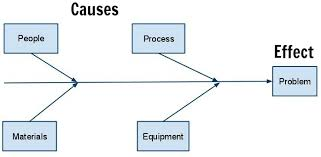 what is a cause and effect  fishbone  diagram    the thriving    example cause and effect  fish bone  diagram