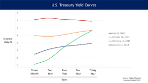 Current Us Yield Curve Chart Yield Curve Wikipedia