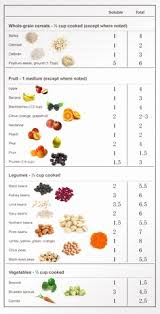 High Cholesterol Foods Chart 18 Surprising Ldl Food Chart