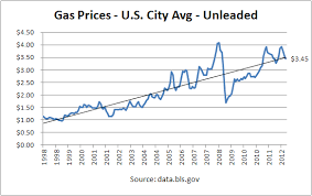 Gas Price Shows Rampant Us Inflation Monetary Choice