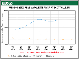 Pere Marquette River Hatch Chart Tactics For Fly Fishing In High Water Pere Marquette River