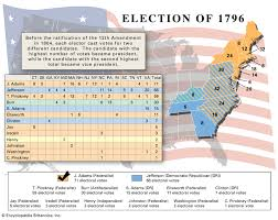 Us Presidential Election Of 1796 Candidates Results