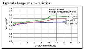Is Voltage An Accurate Metric For Testing The Charge Of An