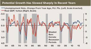 U S Gdp Growth How Fast Is Sustainable High Frequency