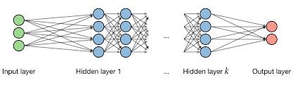 Deep Neural Network Cs 229 Deep Learning Cheatsheet
