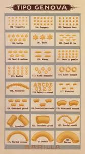 30 Best Pasta Shapes Images Pasta Shapes Pasta Italian