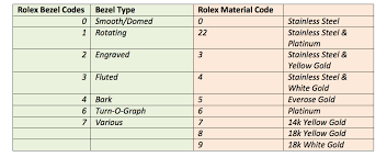 Rolex Year Chart A Guide To Rolex Serial Numbers And Rolex Reference Numbers