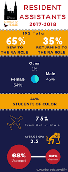 ra info page residential life boston college ra statistics 2017