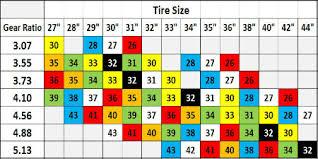 Speedo Gear Chart Jeep Tj Jeep Speedometer Gears For Wrangler Tj Yj Cherokee Xj