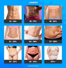 Body Fat Calculator For Women Chart Body Percentage Weight Online Charts Collection