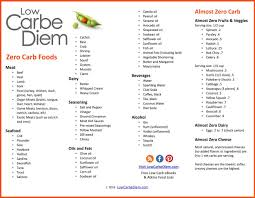 Carbohydrate Chart Pdf 42 Uncommon Zero Carb Foods List Pdf