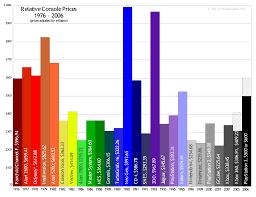 N64 Price Chart Launch Price Video Game Sales Wiki Fandom