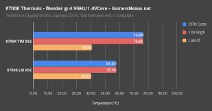 Intel Cpu Temperature Chart Intel I7 8700k Review Vs Ryzen Streaming Gaming