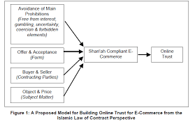 Building Trust In E-Commerce: A Proposed Shariah Compliant Model ...