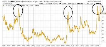 Gold Prices Two Key Ratios Say Bottom Is In