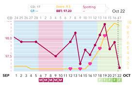 My Fertility Charts Can Someone Make Sense Of My Fertility Chart Shouldnt My