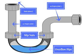 cartoon diagram of p trap with each component labelled components include sink
