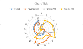 Radar Chart Excel 2010 Spider Chart Radar Chart In Microsoft Excel 2010