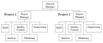 Construction Organisation Design Designing Buildings Wiki