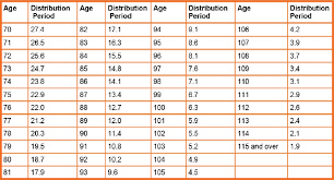 Rmd Distribution Chart Back To The Basics Required Minimum Distributions Rmd
