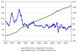 Cpi Inflation Calculator Consumer Price Index Omni