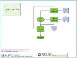 Sap Core Modules Process Flow Charts Fi Sd Pp Mm Sap Mm