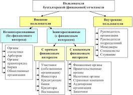 Бухгалтерская финансовая отчетность Рисунок 1 Группы пользователей бухгалтерской финансовой отчетности