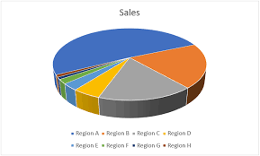 Chart D How To Make A Pie Chart In Excel Easy Step By Step Guide