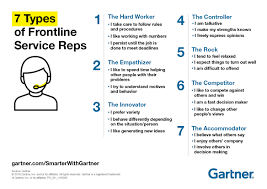 Another Way To Say Customer Service 7 Customer Service Personality Types Smarter With Gartner