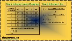 7 Qc Tools Control Charts Pin By Nikunj Bhoraniya On Control Chart Spc Run Chart