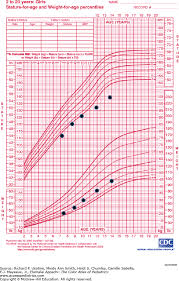 Late Bloomer Growth Chart Delayed Puberty The Color Atlas Of Pediatrics