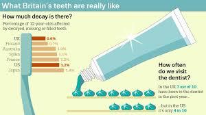 Do Brits Really Have Bad Teeth Bbc Future
