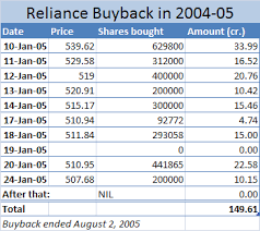 Ril Share Price Chart Reliance Industries Share Price Reliance Industries Stock