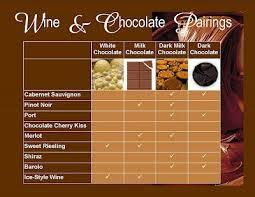 Wine And Chocolate Pairings Chart Wine And Chocolate Pairings Chart Google Search In 2019