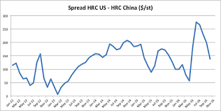 Hrc Steel Price Chart Hot Rolled Coil Archives Steel Aluminum Copper