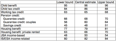 Pension Credit Entitlement Chart Britains Massive Unclaimed Benefits Failure And How To