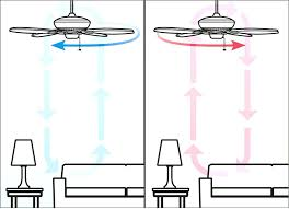 which way should a ceiling fan go in the summer best spin