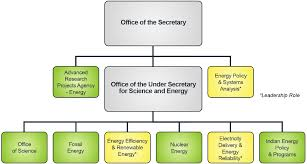 Doe Office Of Science Org Chart Department Of Energy Grid Modernization Lab Consortium